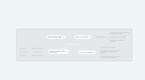Mind Map: AUTONOMIA MORAL