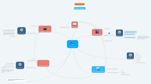 Mind Map: Cursos virtuales