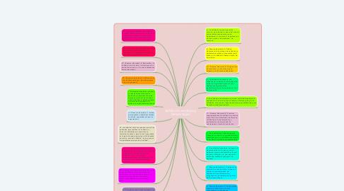 Mind Map: Validación ventajas y desventajas
