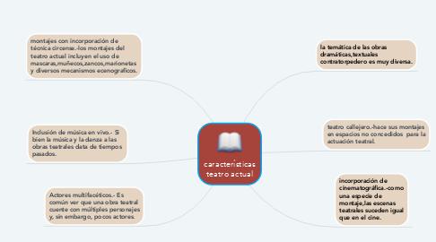 Mind Map: características teatro actual