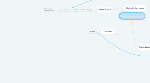 Mind Map: Colaboração virtual