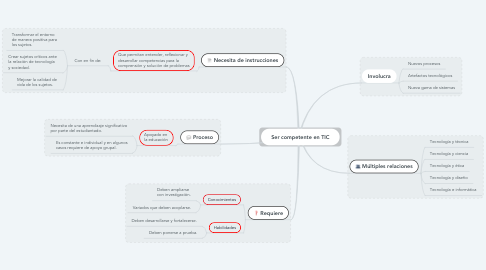 Mind Map: Ser competente en TIC