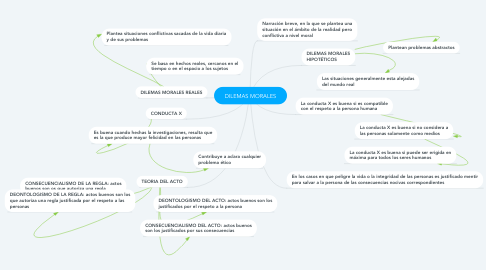 Mind Map: DILEMAS MORALES