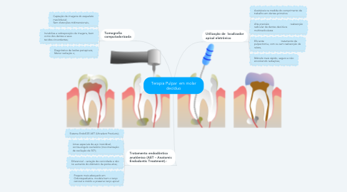 Mind Map: Terapia Pulpar  em molar decíduo