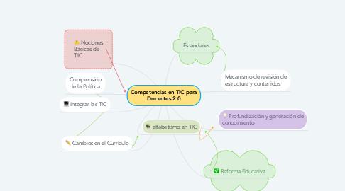 Mind Map: Competencias en TIC para Docentes 2.0