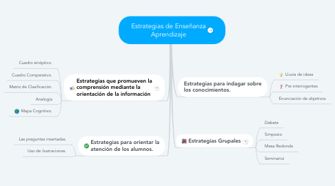 Mind Map: Estrategias de Enseñanza Aprendizaje