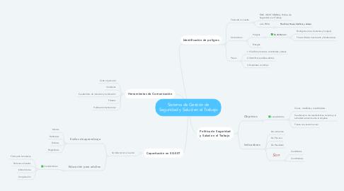 Mind Map: Sistema de Gestión de Seguridad y Salud en el Trabajo