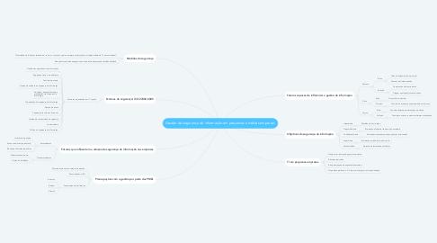 Mind Map: Gestão da segurança da informação em pequenas e médias empresas