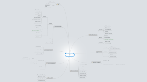 Mind Map: GolfHoliday.com Web site