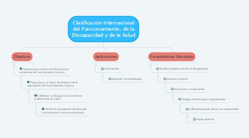 Mind Map: Clasificación Internacional del Funcionamiento, de la Discapacidad y de la Salud
