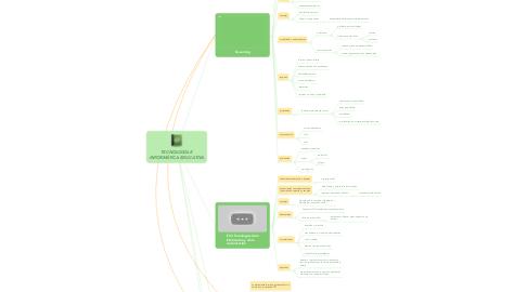 Mind Map: TECNOLOGÍA E INFORMÁTICA EDUCATIVA