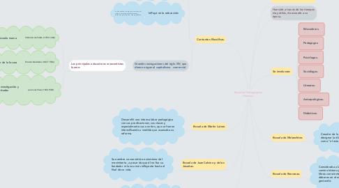 Mind Map: Escuelas Pedagógicas Clásicas.