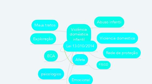 Mind Map: Violência doméstica infantil