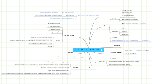 Mind Map: Creative ICT - Curriculum Enrichment Week