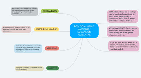 Mind Map: ECOLOGÍA, MEDIO AMBIENTE, EDUCACIÓN AMBIENTAL