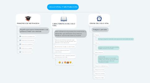 Mind Map: CICLO VITAL Y MOTIVACION