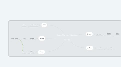 Mind Map: Kevin Alarcon Tolentino  mi vida