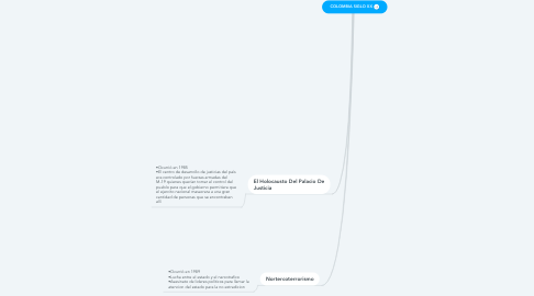 Mind Map: COLOMBIA SIGLO XX