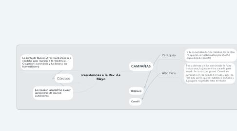 Mind Map: Resistencias a la Rev. de Mayo