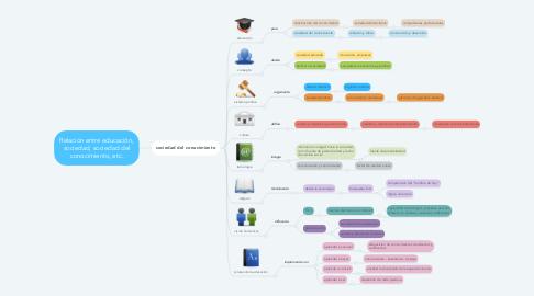 Mind Map: Relación entre educación, sociedad, sociedad del conocimiento, etc.