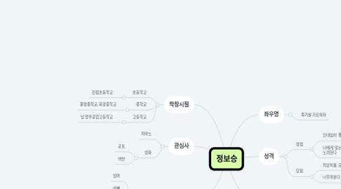 Mind Map: 정보승