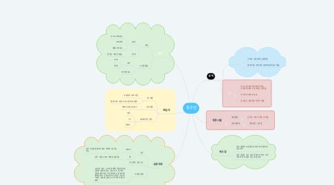 Mind Map: 최주영