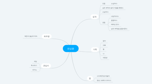 Mind Map: 전상윤