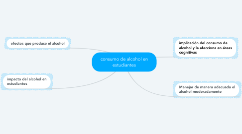 Mind Map: consumo de alcohol en estudiantes