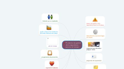 Mind Map: sistema de gestión de la seguridad y salud en el trabajo