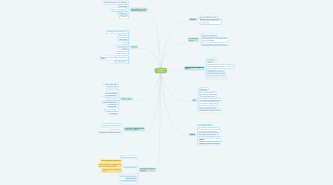 Mind Map: Performance Appraisal