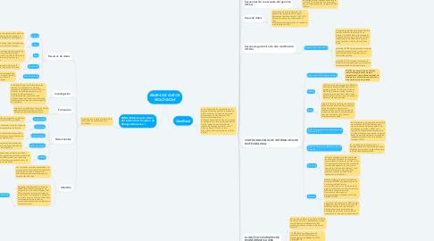 Mind Map: BASES DE DATOS BIOLÓGICAS