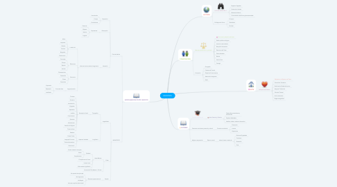 Mind Map: ESCRITOS