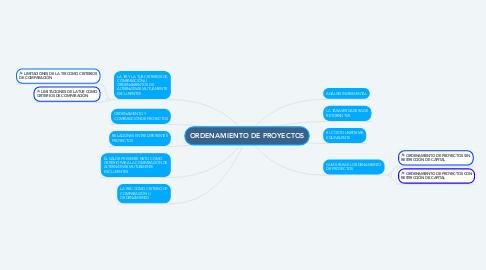 Mind Map: ORDENAMIENTO DE PROYECTOS
