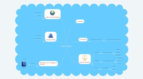 Mind Map: POSITIVISMO
