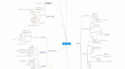 Mind Map: B&L: Antiviral Drugs