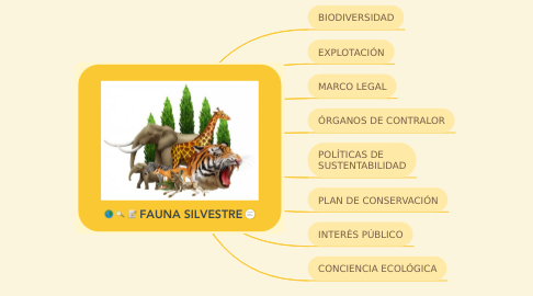 Mind Map: FAUNA SILVESTRE