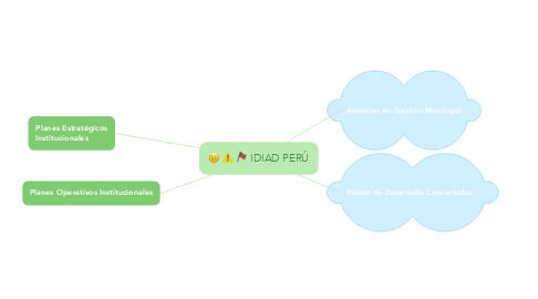 Mind Map: IDIAD PERÚ