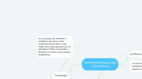 Mind Map: Elementos de seguridad e-Commerce