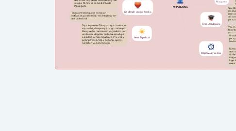 Mind Map: MI PERSONA