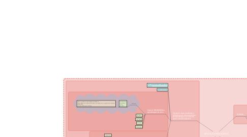 Mind Map: MEDIAÇÃO PEDAGÓGICA