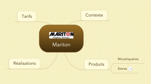 Mind Map: Mariton