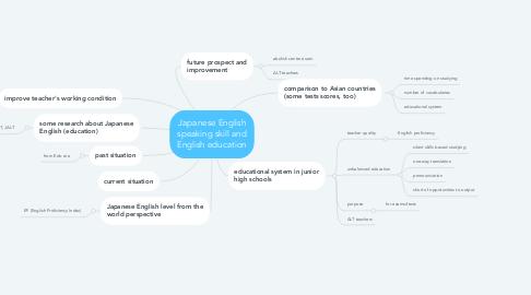Mind Map: Japanese English speaking skill and English education