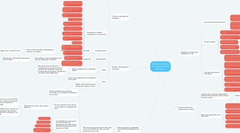 Mind Map: búsqueda, análisis y procedimiento de la información.
