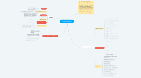 Mind Map: PLAN FINANCIERO