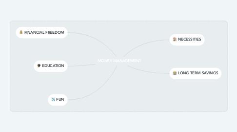 Mind Map: MONEY MANAGEMENT