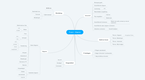 Mind Map: Project : Uitgaven