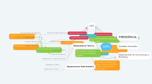 Mind Map: SHFC