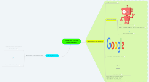 Mind Map: Internet and Effective Internet Research