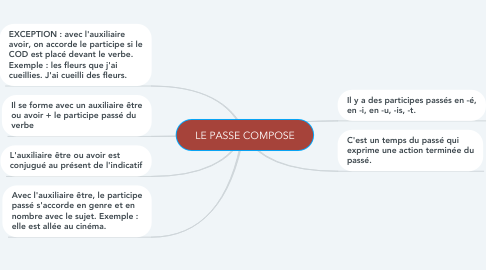 Mind Map: LE PASSE COMPOSE