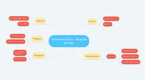 Mind Map: Geometria Plana - Relações de área.